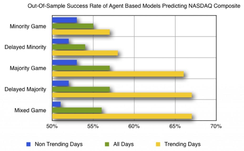 Based on data from Weisinger, Sornette, and Satinover (2013).